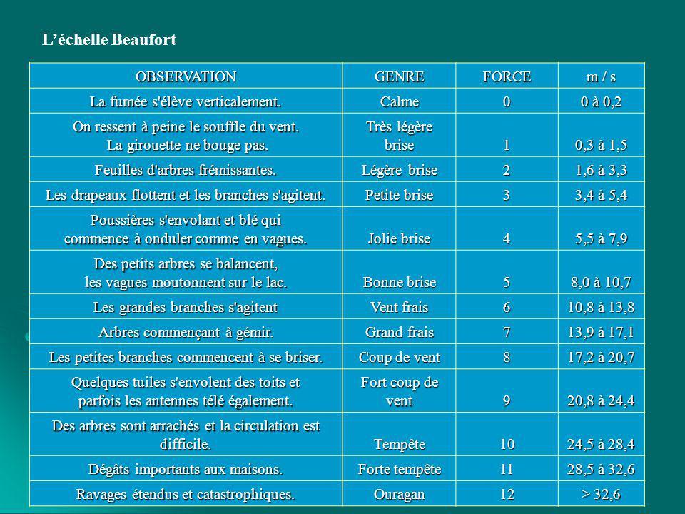 Autres capteurs : Autres capteurs : Pluviomètre : instrument destiné à mesurer la hauteur des précipitations.