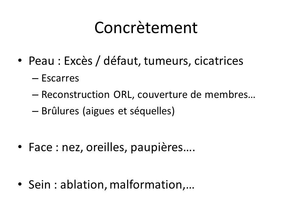 Concrètement Peau : Excès / défaut, tumeurs, cicatrices – Escarres – Reconstruction ORL, couverture de membres… – Brûlures (aigues et séquelles) Face