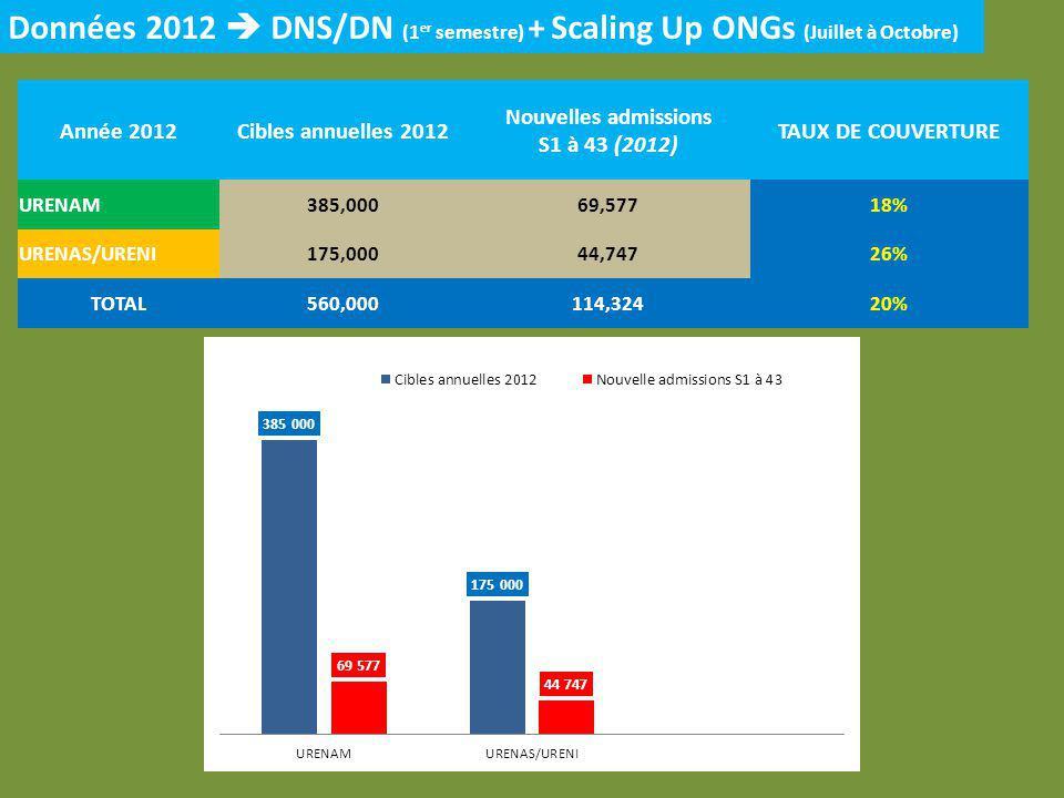 Année 2012Cibles annuelles 2012 Nouvelles admissions S1 à 43 (2012) TAUX DE COUVERTURE URENAM385,00069,57718% URENAS/URENI175,00044,74726% TOTAL560,000114,32420% Données 2012 DNS/DN (1 er semestre) + Scaling Up ONGs (Juillet à Octobre)