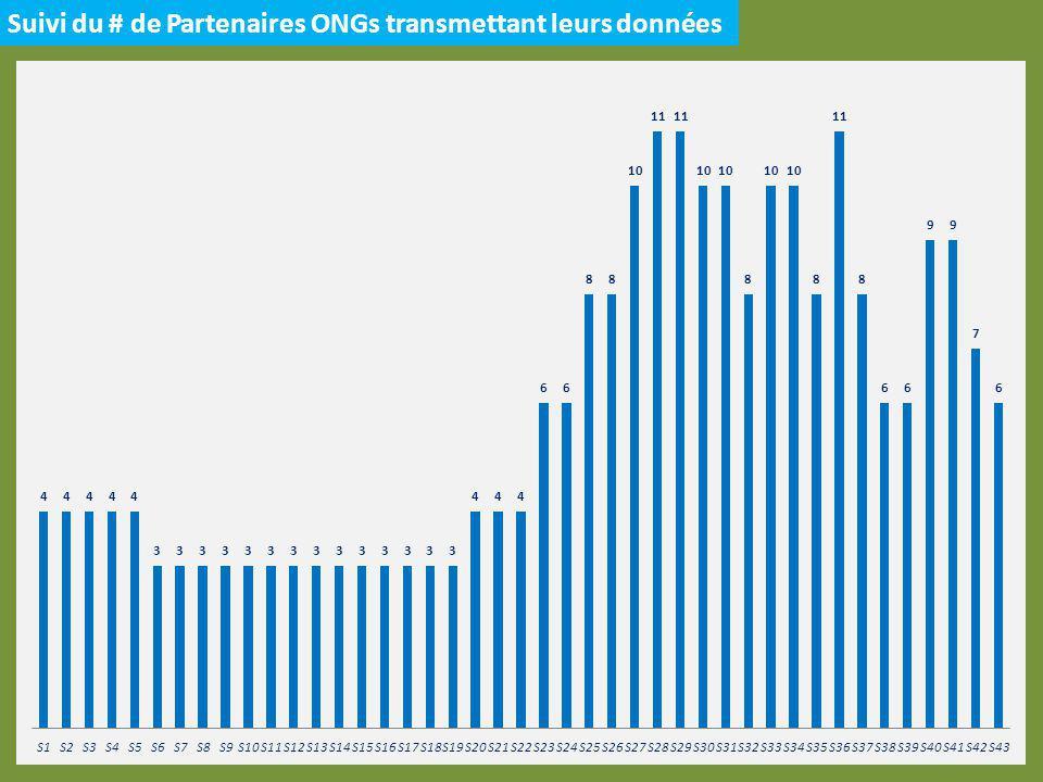 Scaling Up S36 à S43 – 6 Régions SUD SEMAINE 43 4 ONGs ont rapportés 6 DS sur 47 (~13%) de manière partielle Proportion des admissions enregistrées par les ONGs URENAM 55% URENAS 39% URENI 5% Semaine 36 à Semaine 43En # URENAM3,319 URENAS4,633 URENI568 TOTAL8,520