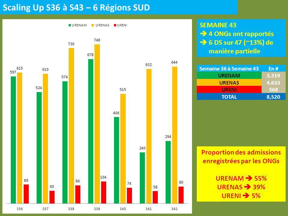 Scaling Up S36 à S43 – 3 Régions NORD SEMAINE 42 3 ONG a rapporté 5 DS sur 13 (~38%) de manière partielle Proportion des admissions enregistrées par les ONGs URENAM 68% URENAS 30% URENI 2% Semaine 36 à Semaine 43En # URENAM2,088 URENAS920 URENI52 TOTAL3,060