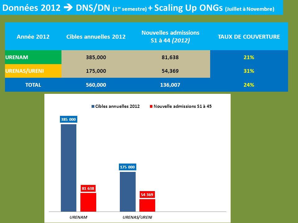 Année 2012Cibles annuelles 2012 Nouvelles admissions S1 à 44 (2012) TAUX DE COUVERTURE URENAM385,00081,63821% URENAS/URENI175,00054,36931% TOTAL560,000136,00724% Données 2012 DNS/DN (1 er semestre) + Scaling Up ONGs (Juillet à Novembre)