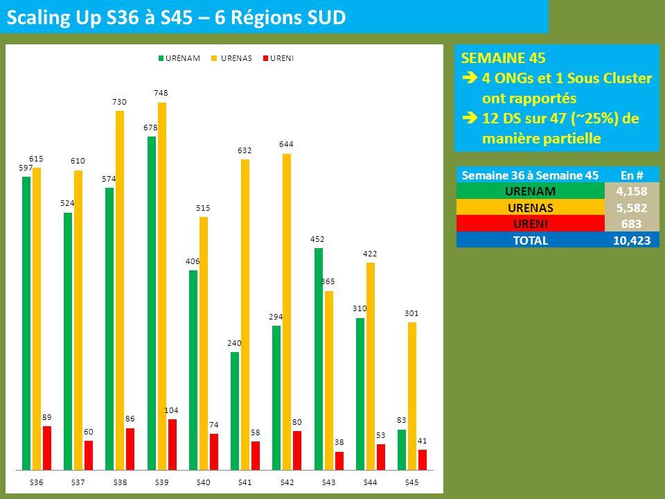 Scaling Up S36 à S45 – 6 Régions SUD SEMAINE 45 4 ONGs et 1 Sous Cluster ont rapportés 12 DS sur 47 (~25%) de manière partielle Semaine 36 à Semaine 45En # URENAM4,158 URENAS5,582 URENI683 TOTAL10,423