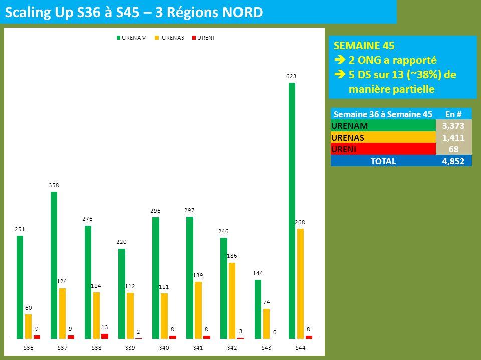 Scaling Up S36 à S45 – 3 Régions NORD SEMAINE 45 2 ONG a rapporté 5 DS sur 13 (~38%) de manière partielle Semaine 36 à Semaine 45En # URENAM3,373 URENAS1,411 URENI68 TOTAL4,852
