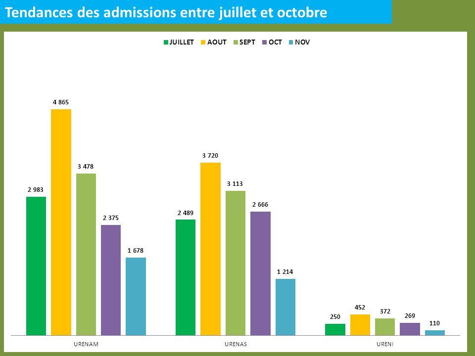 Tendances des admissions entre juillet et octobre