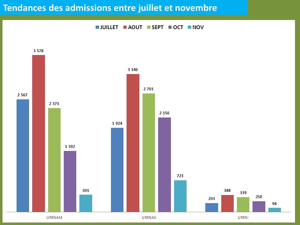 Tendances des admissions entre juillet et novembre