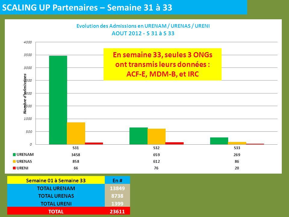 Scaling Up – 6 Régions SUD DS concernés – S 33 1.Commune 6 (BAMAKO) 2.Kati (KOULIKORO) En Semaine 33, seules 2 ONGs (ACF-E et IRC) partenaires ont rapporté pour le SUD, ils étaient 8 en S 31 et 6 en S 32 En Semaine 33 22% du total des admissions sont en URENAM 51% en URENAS 26% en URENI Semaine 31 à Semaine 33En # URENAM3619 URENAS1257 URENI136 TOTAL5012
