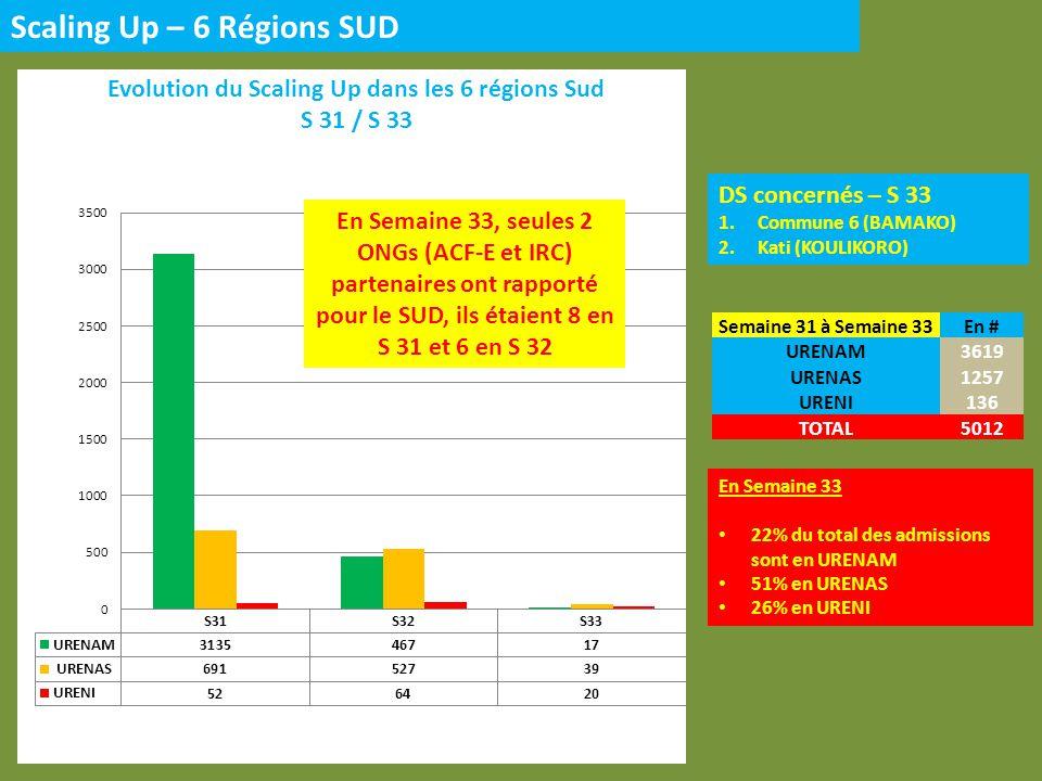 DS concernés – S 33 1.Ansongo (GAO) 2.Gao (GAO) 3.Bourem (GAO) 4.Ménaka (GAO) 5.Kidal (KIDAL) Scaling Up – 3 Régions NORD En Semaine 33 84% du total des admissions sont en URENAM 16% en URENAS 0% en URENI En Semaine 33, 1 seule ONG (MDM-B) a rapporté pour le NORD, ils étaient 3 en S 31 et 2 en S 32 Semaine 31 à Semaine 33En # URENAM767 URENAS299 URENI26 TOTAK1092