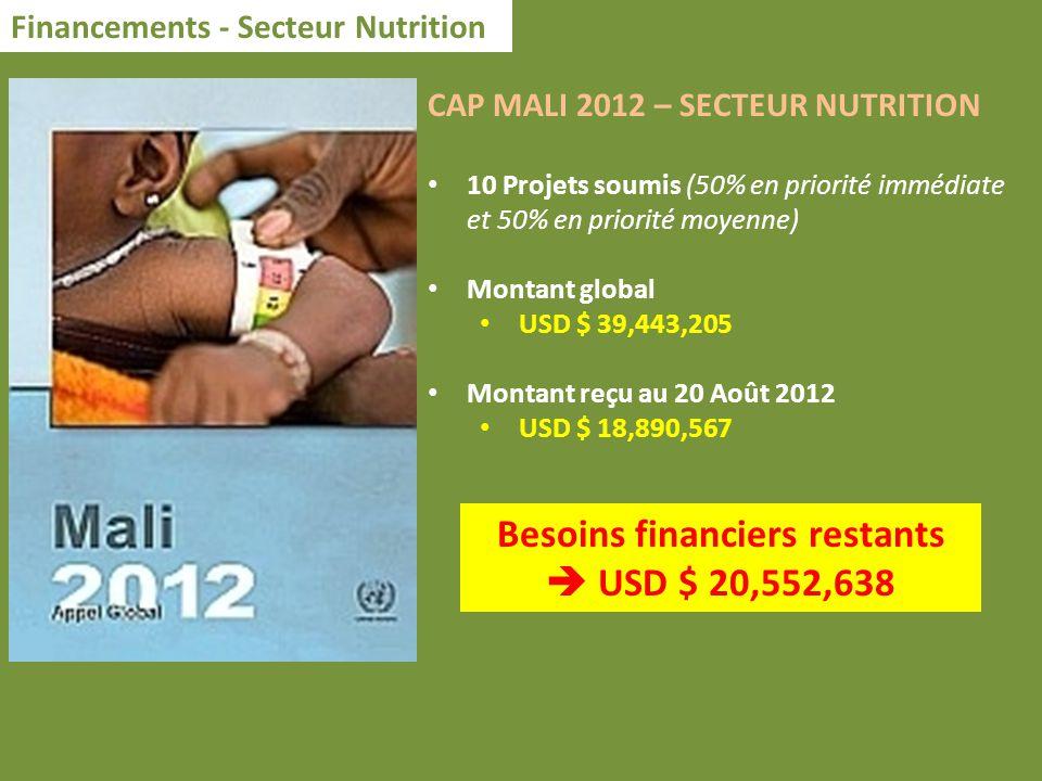 Financements - Secteur Nutrition CAP MALI 2012 – SECTEUR NUTRITION 10 Projets soumis (50% en priorité immédiate et 50% en priorité moyenne) Montant global USD $ 39,443,205 Montant reçu au 20 Août 2012 USD $ 18,890,567 Besoins financiers restants USD $ 20,552,638
