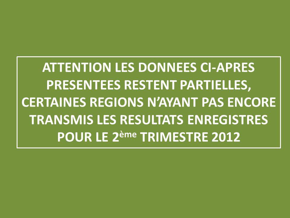 ATTENTION LES DONNEES CI-APRES PRESENTEES RESTENT PARTIELLES, CERTAINES REGIONS NAYANT PAS ENCORE TRANSMIS LES RESULTATS ENREGISTRES POUR LE 2 ème TRIMESTRE 2012