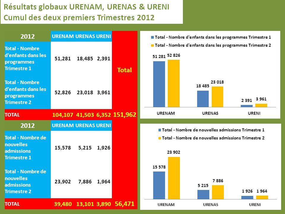 Nombre denfants en URENAM, URENAS, URENI par région Koulikoro et Kayes comptabilisent le plus grand nombre cumulé denfants en UREN.