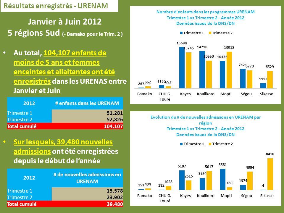 Résultats enregistrés - URENAM Janvier à Juin 2012 5 régions Sud (- Bamako pour le Trim.