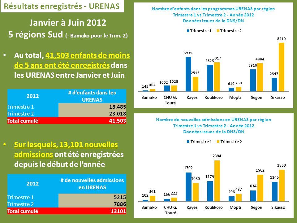 Résultats enregistrés - URENAS Janvier à Juin 2012 5 régions Sud (- Bamako pour le Trim.