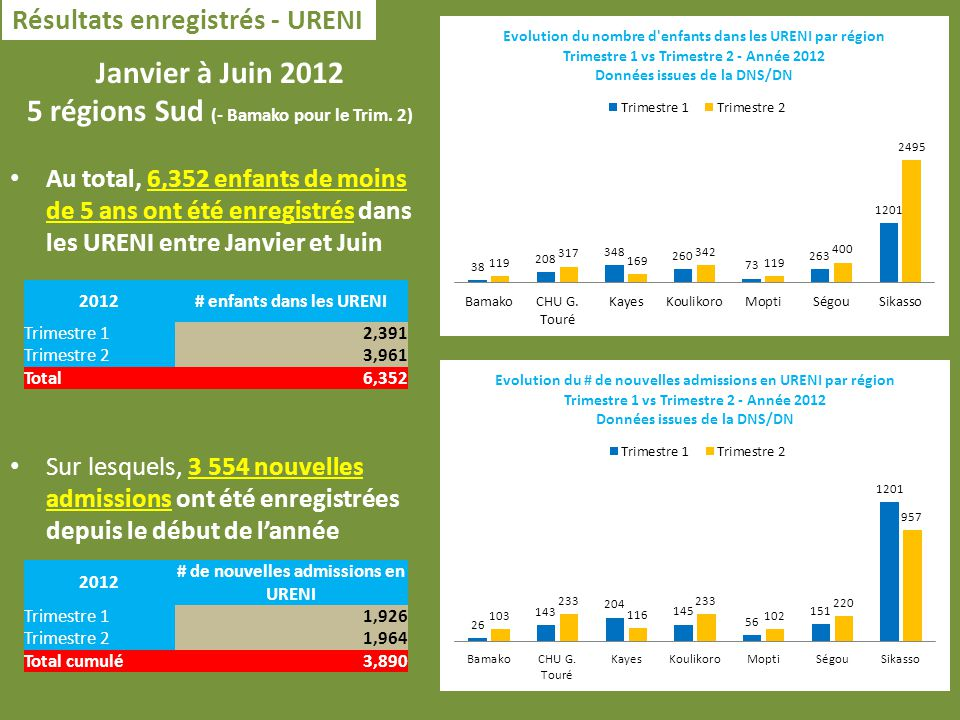 Résultats enregistrés - URENI Janvier à Juin 2012 5 régions Sud (- Bamako pour le Trim.