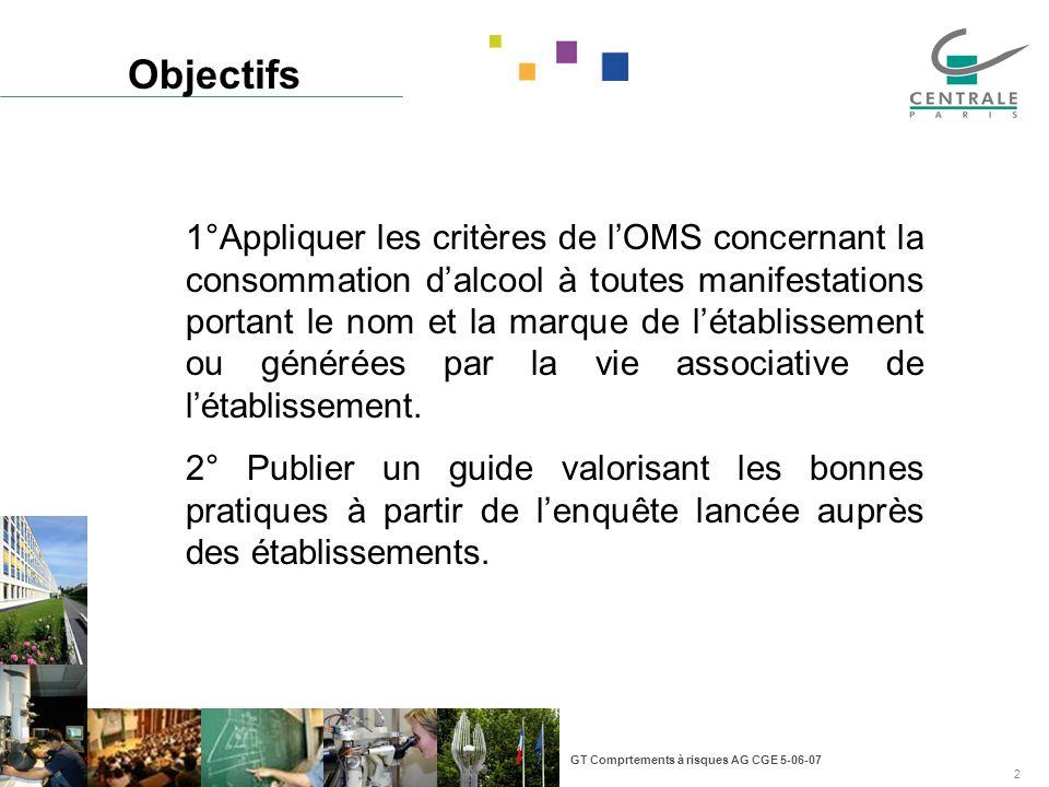 GT Comprtements à risques AG CGE 5-06-07 2 Objectifs 1°Appliquer les critères de lOMS concernant la consommation dalcool à toutes manifestations porta