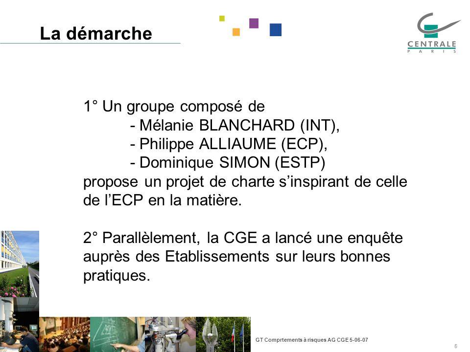 GT Comprtements à risques AG CGE 5-06-07 5 La démarche 1° Un groupe composé de - Mélanie BLANCHARD (INT), - Philippe ALLIAUME (ECP), - Dominique SIMON (ESTP) propose un projet de charte sinspirant de celle de lECP en la matière.