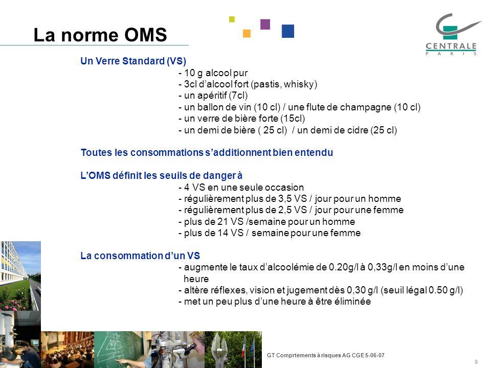 GT Comprtements à risques AG CGE 5-06-07 9 La norme OMS Un Verre Standard (VS) - 10 g alcool pur - 3cl dalcool fort (pastis, whisky) - un apéritif (7cl) - un ballon de vin (10 cl) / une flute de champagne (10 cl) - un verre de bière forte (15cl) - un demi de bière ( 25 cl) / un demi de cidre (25 cl) Toutes les consommations sadditionnent bien entendu LOMS définit les seuils de danger à - 4 VS en une seule occasion - régulièrement plus de 3,5 VS / jour pour un homme - régulièrement plus de 2,5 VS / jour pour une femme - plus de 21 VS /semaine pour un homme - plus de 14 VS / semaine pour une femme La consommation dun VS - augmente le taux dalcoolémie de 0.20g/l à 0,33g/l en moins dune heure - altère réflexes, vision et jugement dès 0,30 g/l (seuil légal 0.50 g/l) - met un peu plus dune heure à être éliminée