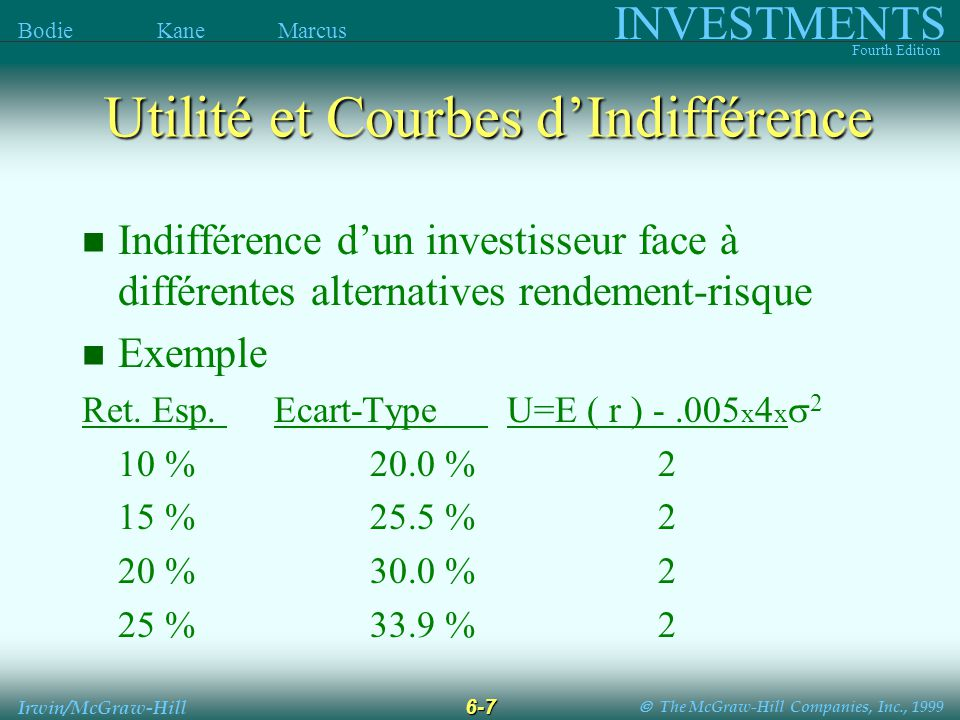 The McGraw-Hill Companies, Inc., 1999 INVESTMENTS Fourth Edition Bodie Kane Marcus 6-8 Irwin/McGraw-Hill Utilité et Courbes dIndifférence Return Espéré Ecart-type Utilité Croissante