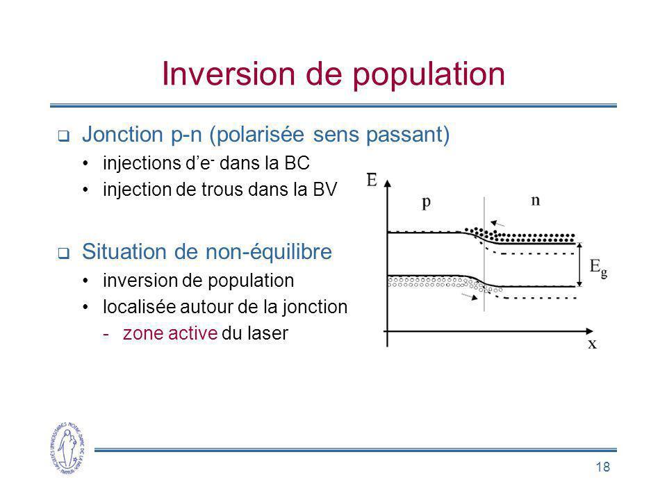 18 Inversion de population Jonction p-n (polarisée sens passant) injections de - dans la BC injection de trous dans la BV Situation de non-équilibre i
