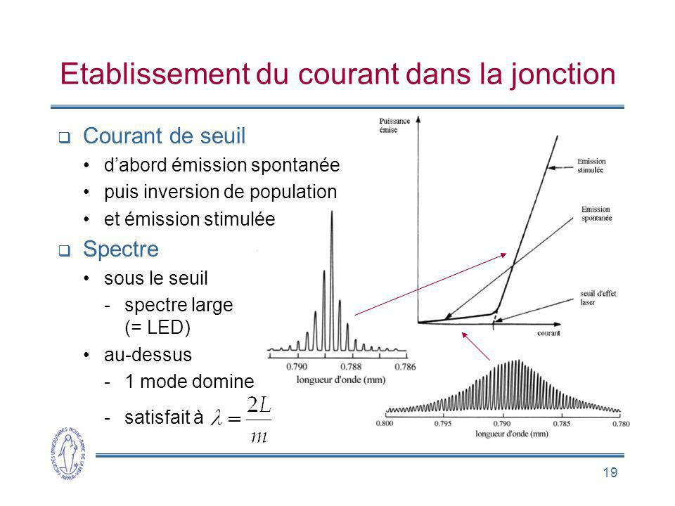 19 Etablissement du courant dans la jonction Courant de seuil dabord émission spontanée puis inversion de population et émission stimulée Spectre sous le seuil -spectre large (= LED) au-dessus -1 mode domine -satisfait à