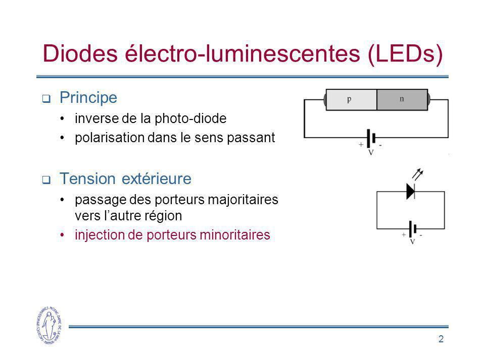 2 Diodes électro-luminescentes (LEDs) Principe inverse de la photo-diode polarisation dans le sens passant Tension extérieure passage des porteurs maj