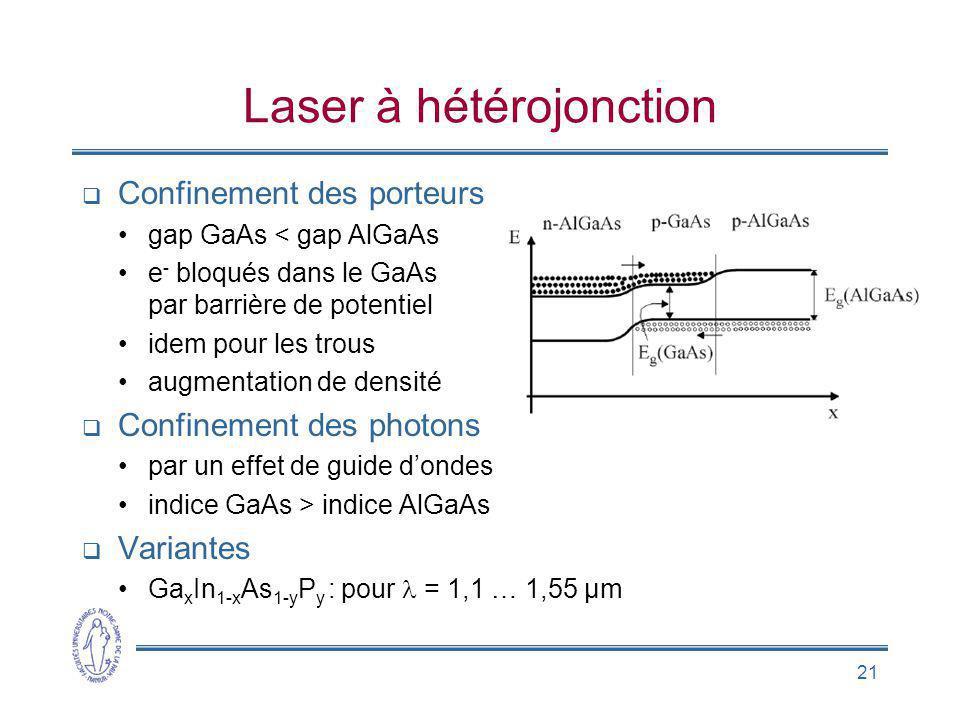 21 Laser à hétérojonction Confinement des porteurs gap GaAs < gap AlGaAs e - bloqués dans le GaAs par barrière de potentiel idem pour les trous augmentation de densité Confinement des photons par un effet de guide dondes indice GaAs > indice AlGaAs Variantes Ga x In 1-x As 1-y P y : pour = 1,1 … 1,55 µm