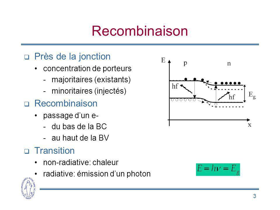 3 Recombinaison Près de la jonction concentration de porteurs -majoritaires (existants) -minoritaires (injectés) Recombinaison passage dun e- -du bas de la BC -au haut de la BV Transition non-radiative: chaleur radiative: émission dun photon