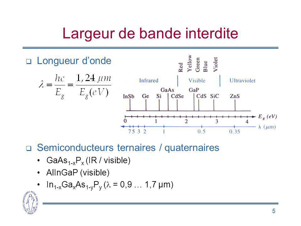 6 Largeur spectrale Agitation thermique Energie des photons