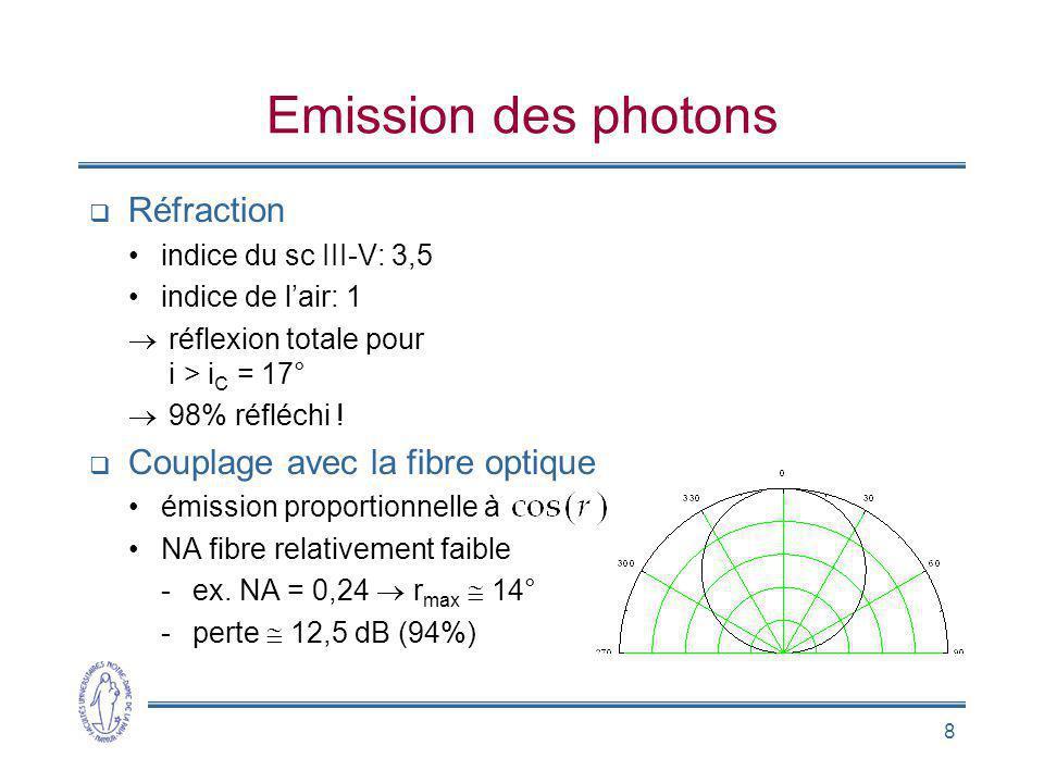 8 Emission des photons Réfraction indice du sc III-V: 3,5 indice de lair: 1 réflexion totale pour i > i C = 17° 98% réfléchi ! Couplage avec la fibre