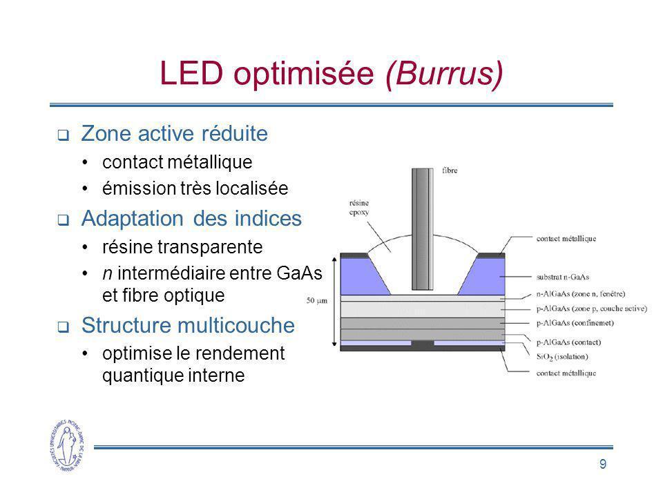 9 LED optimisée (Burrus) Zone active réduite contact métallique émission très localisée Adaptation des indices résine transparente n intermédiaire ent