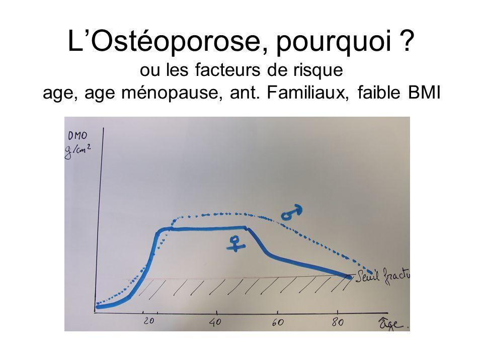 LOstéoporose, pourquoi ? ou les facteurs de risque age, age ménopause, ant. Familiaux, faible BMI