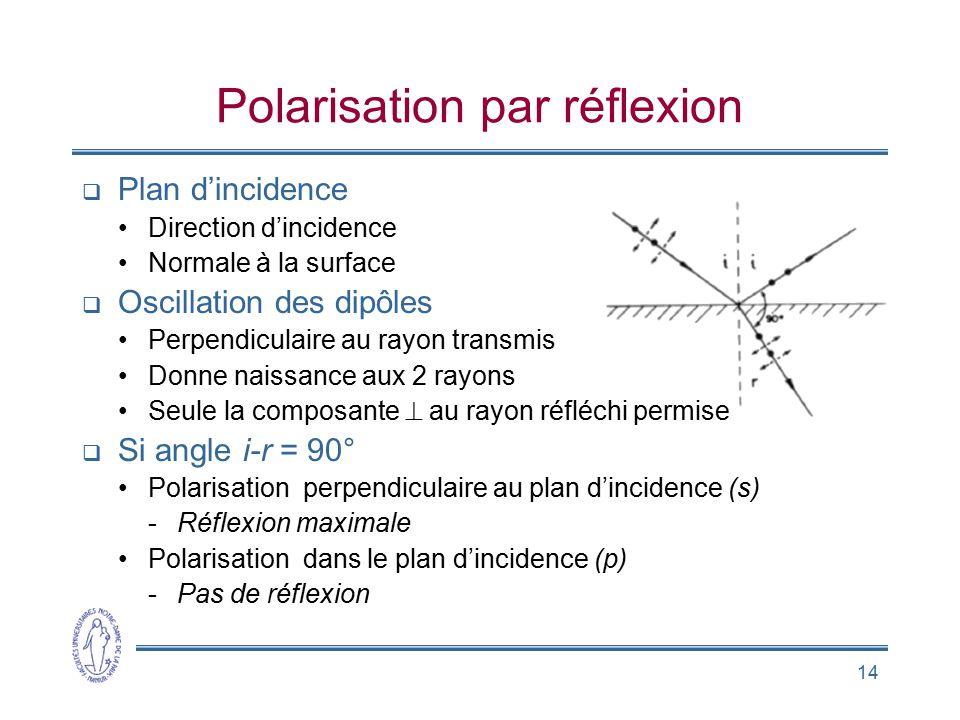14 Plan dincidence Direction dincidence Normale à la surface Oscillation des dipôles Perpendiculaire au rayon transmis Donne naissance aux 2 rayons Se