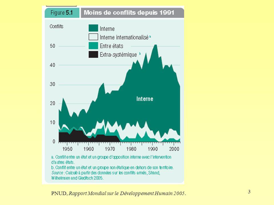 3 PNUD, Rapport Mondial sur le Développement Humain 2005.