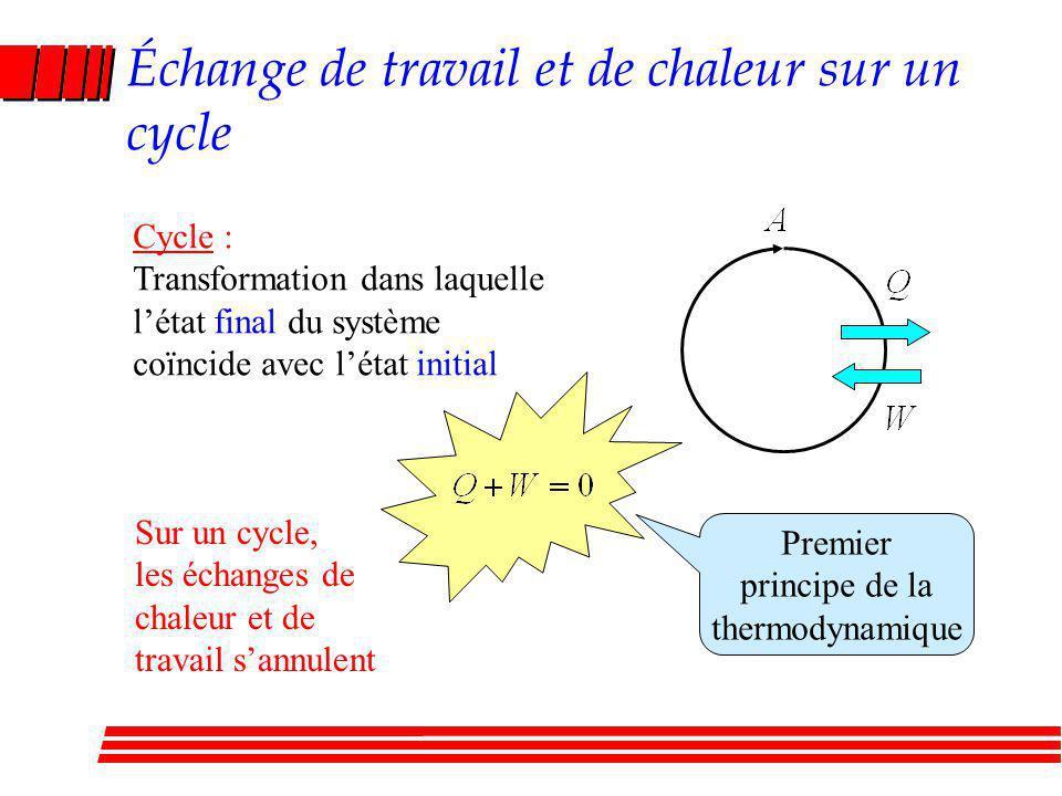 Échange de travail et de chaleur sur un cycle Cycle : Transformation dans laquelle létat final du système coïncide avec létat initial Sur un cycle, les échanges de chaleur et de travail sannulent Premier principe de la thermodynamique