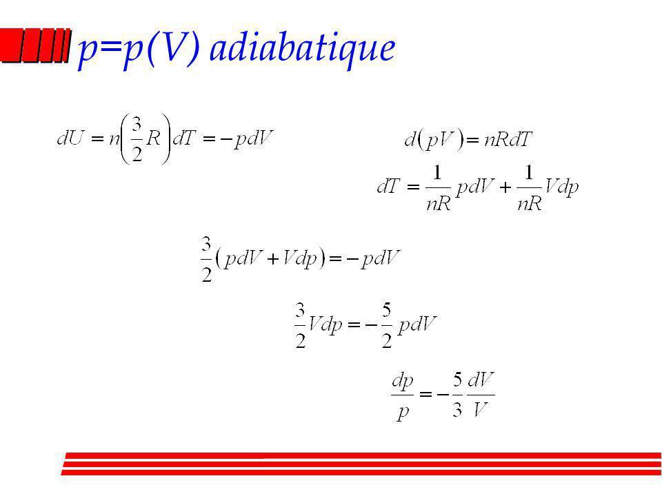 p=p(V) adiabatique