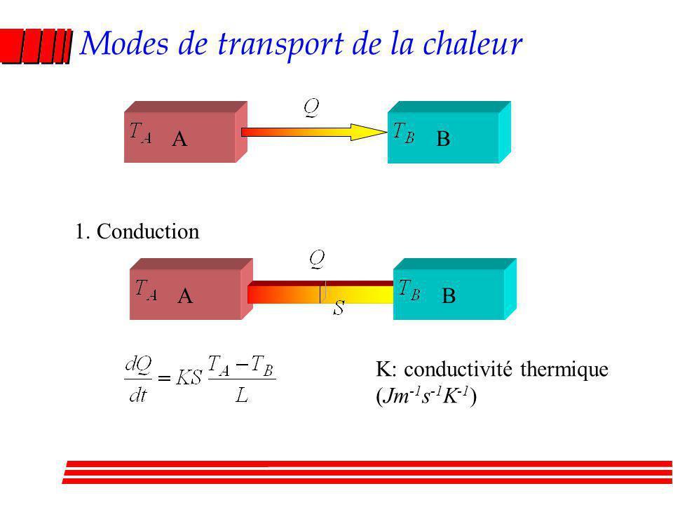 Modes de transport de la chaleur 1. Conduction AB AB K: conductivité thermique (Jm -1 s -1 K -1 )