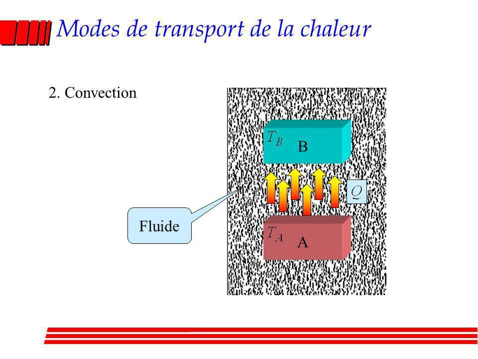 Modes de transport de la chaleur 2. Convection A B Fluide