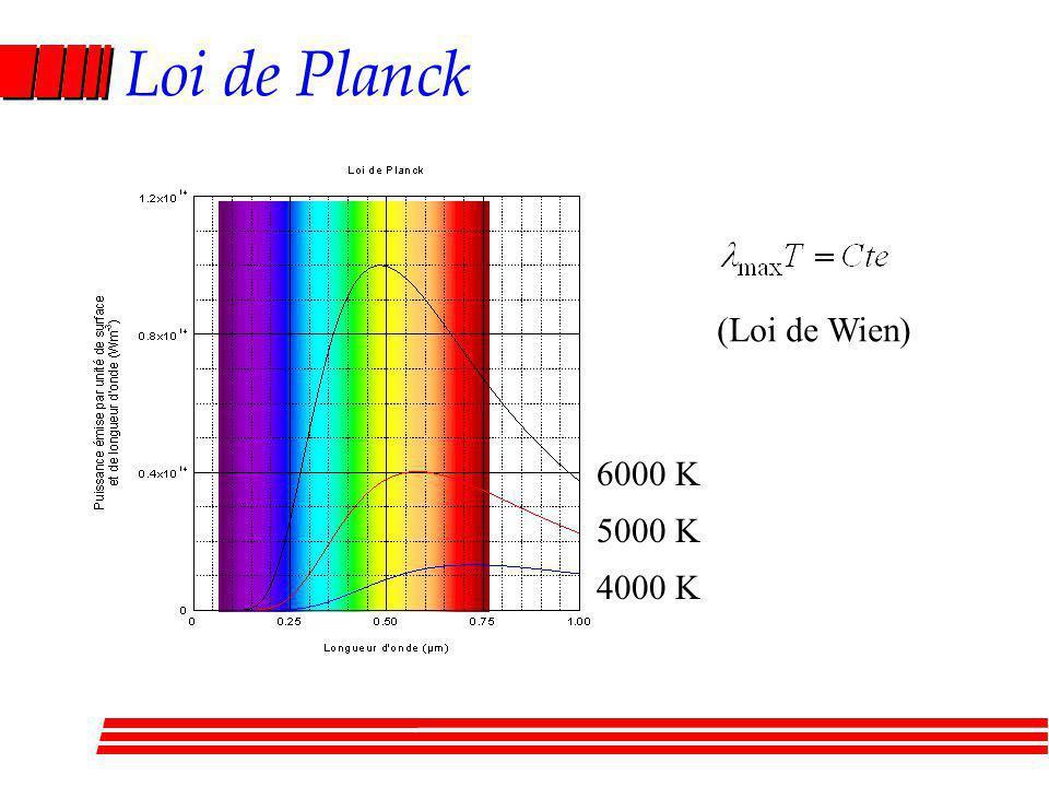 Loi de Planck (Loi de Wien) 6000 K 5000 K 4000 K