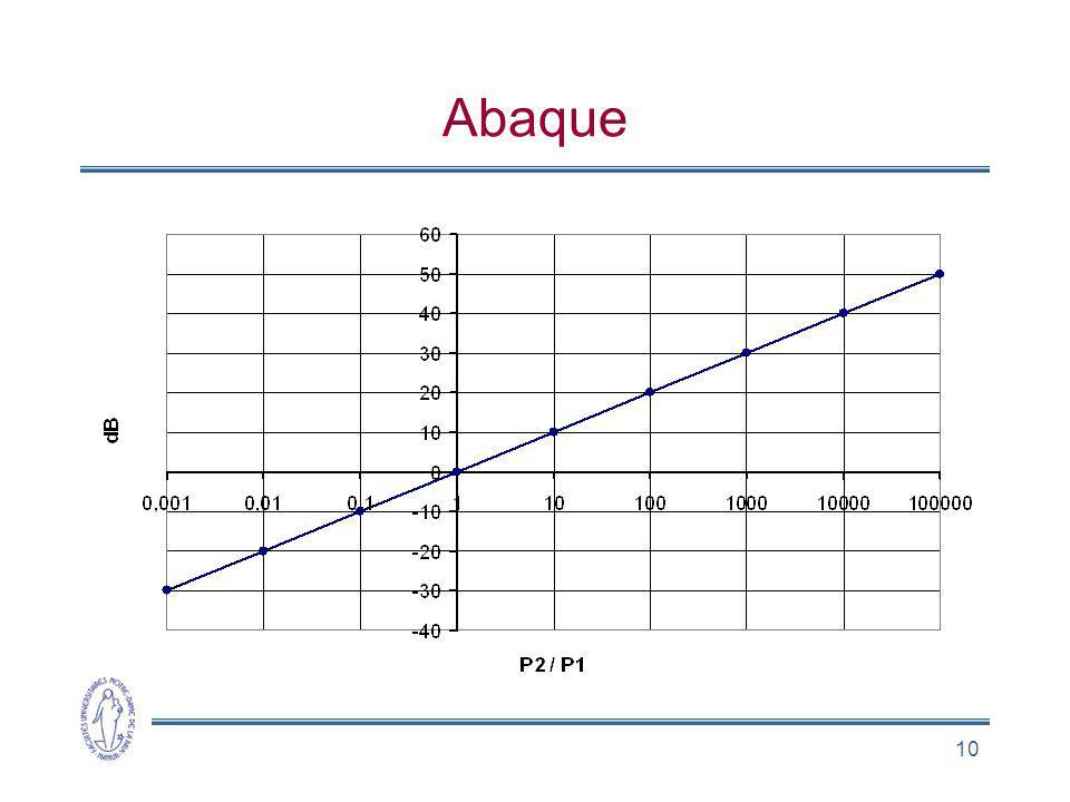 10 Abaque
