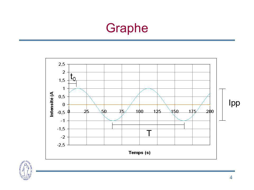 4 Graphe t0t0 T Ipp