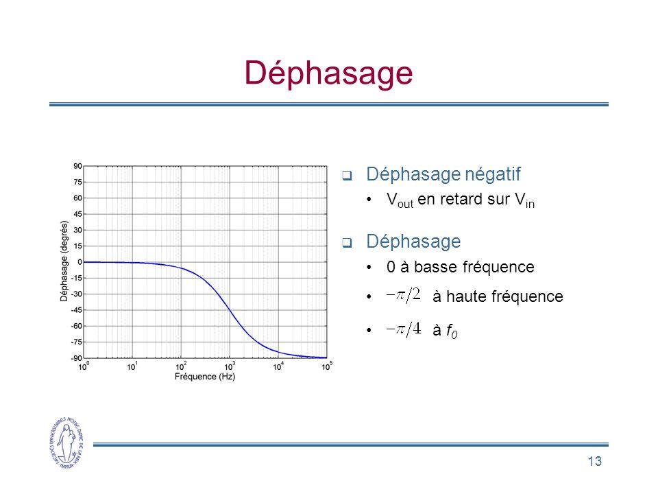 13 Déphasage Déphasage négatif V out en retard sur V in Déphasage 0 à basse fréquence à haute fréquence à f 0