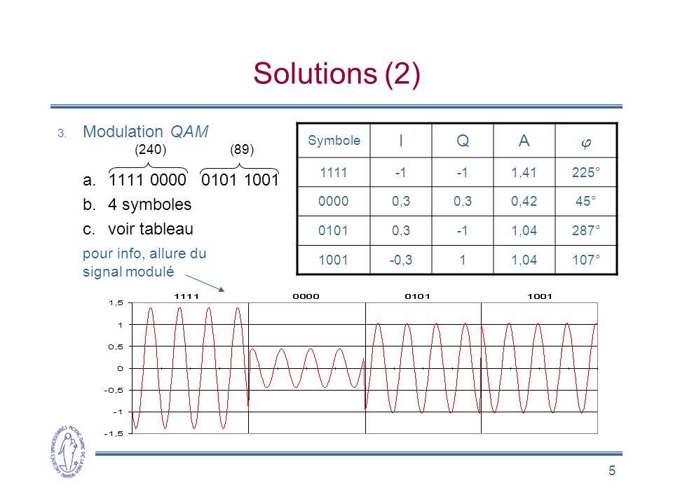 5 Solutions (2) 3. Modulation QAM a.1111 0000 0101 1001 b.4 symboles c.voir tableau pour info, allure du signal modulé (240)(89) Symbole IQA 1111 1,41