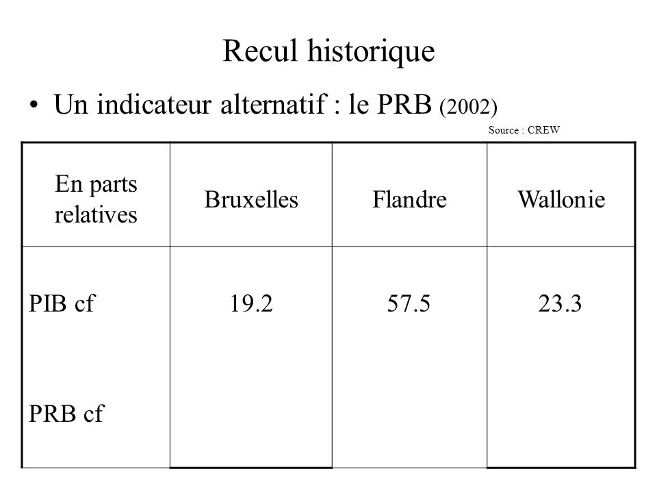 Recul historique Un indicateur alternatif : le PRB (2002) Source : CREW En parts relatives BruxellesFlandreWallonie PIB cf PRB cf 19.2 57.523.3
