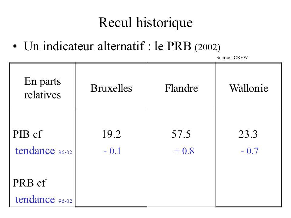 Recul historique Un indicateur alternatif : le PRB (2002) Source : CREW En parts relatives BruxellesFlandreWallonie PIB cf tendance 96-02 PRB cf tendance 96-02 19.2 - 0.1 57.5 + 0.8 23.3 - 0.7