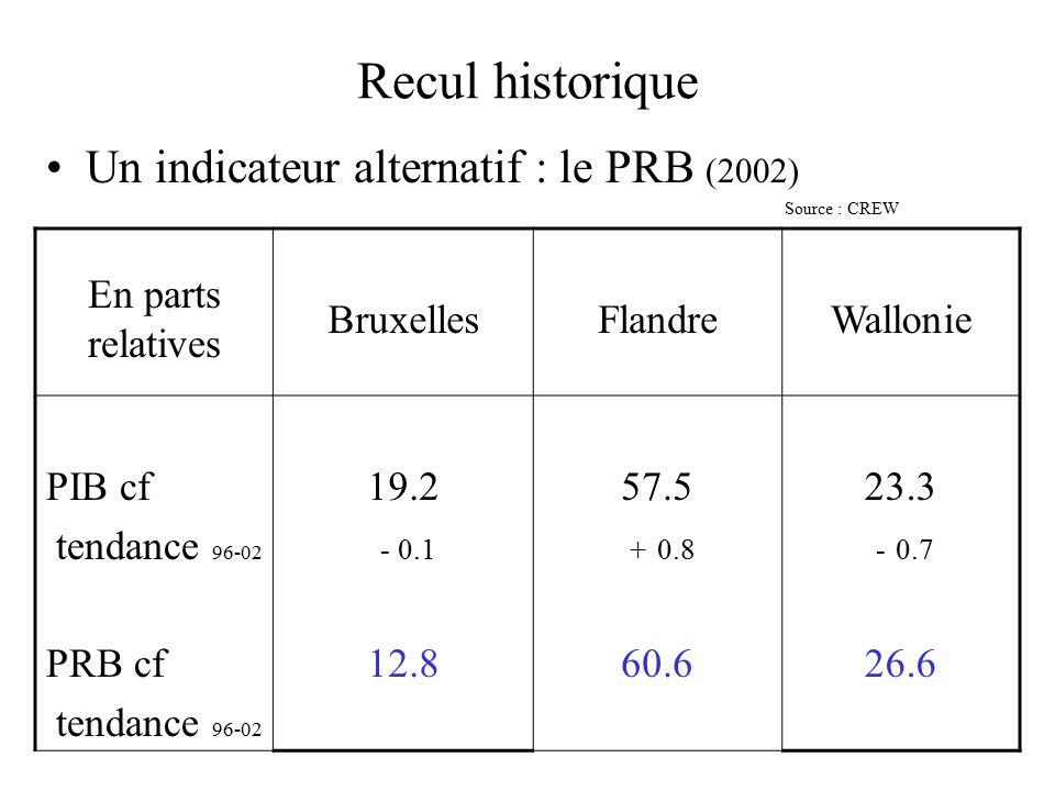 Recul historique Un indicateur alternatif : le PRB (2002) Source : CREW En parts relatives BruxellesFlandreWallonie PIB cf tendance 96-02 PRB cf tendance 96-02 19.2 - 0.1 12.8 57.5 + 0.8 60.6 23.3 - 0.7 26.6