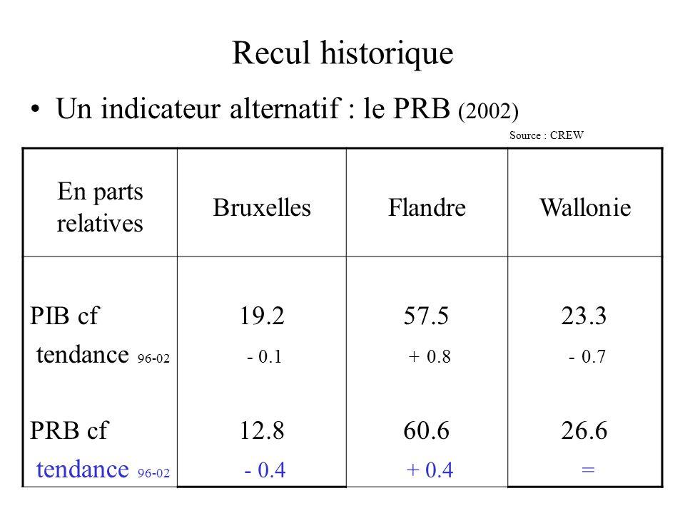 Recul historique Un indicateur alternatif : le PRB (2002) Source : CREW En parts relatives BruxellesFlandreWallonie PIB cf tendance 96-02 PRB cf tendance 96-02 19.2 - 0.1 12.8 - 0.4 57.5 + 0.8 60.6 + 0.4 23.3 - 0.7 26.6 =