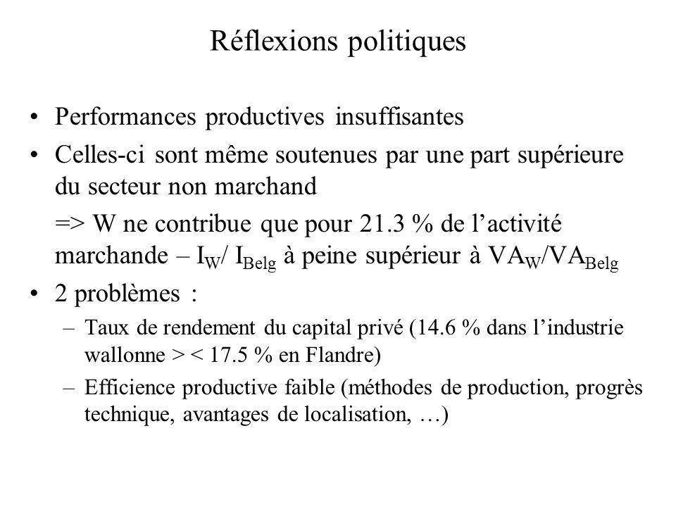 Réflexions politiques Performances productives insuffisantes Celles-ci sont même soutenues par une part supérieure du secteur non marchand => W ne contribue que pour 21.3 % de lactivité marchande – I W / I Belg à peine supérieur à VA W /VA Belg 2 problèmes : –Taux de rendement du capital privé (14.6 % dans lindustrie wallonne > < 17.5 % en Flandre) –Efficience productive faible (méthodes de production, progrès technique, avantages de localisation, …)