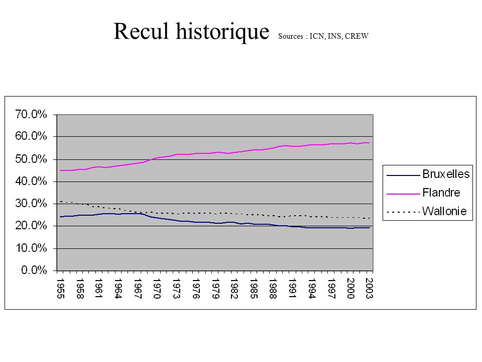 Recul historique Sources : ICN, INS, CREW