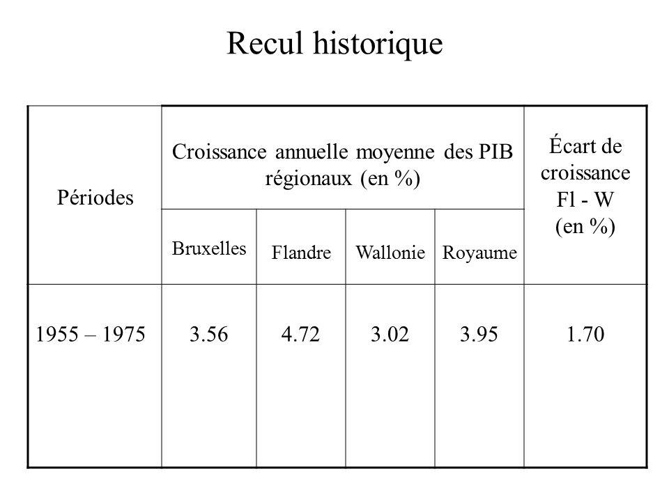 Recul historique Périodes Croissance annuelle moyenne des PIB régionaux (en %) Écart de croissance Fl - W (en %) Bruxelles FlandreWallonieRoyaume 1955 – 19753.564.723.023.951.70