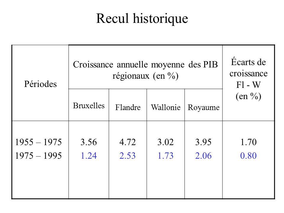 Recul historique Périodes Croissance annuelle moyenne des PIB régionaux (en %) Écarts de croissance Fl - W (en %) Bruxelles FlandreWallonieRoyaume 1955 – 1975 1975 – 1995 3.56 1.24 4.72 2.53 3.02 1.73 3.95 2.06 1.70 0.80